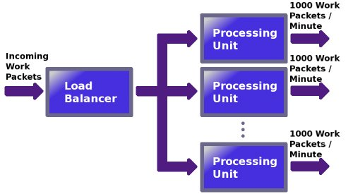 A simple system consisting of incoming work packets, a load balancer, and multiple processing units